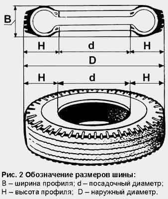 Схема покрышки